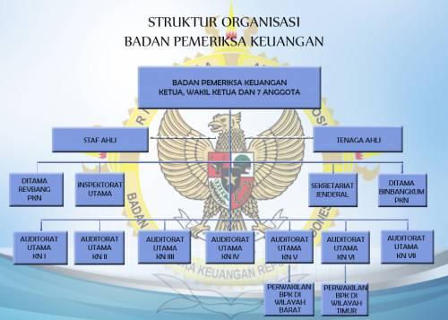 Struktur Organisasi BPK